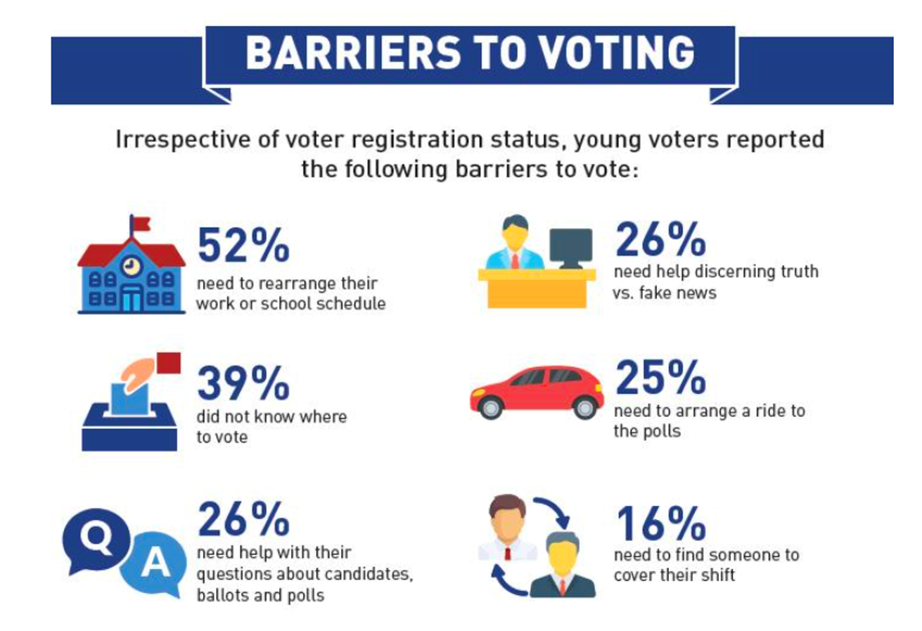 graphic on barriers to voting