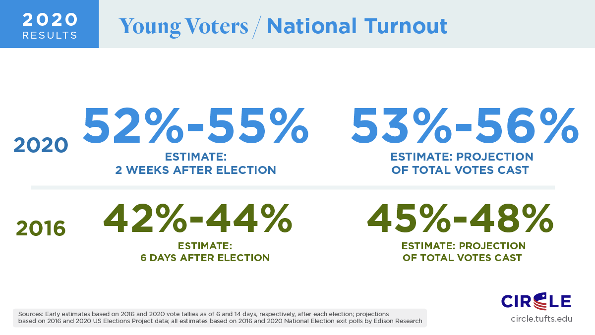 graphic on youth voter turnout