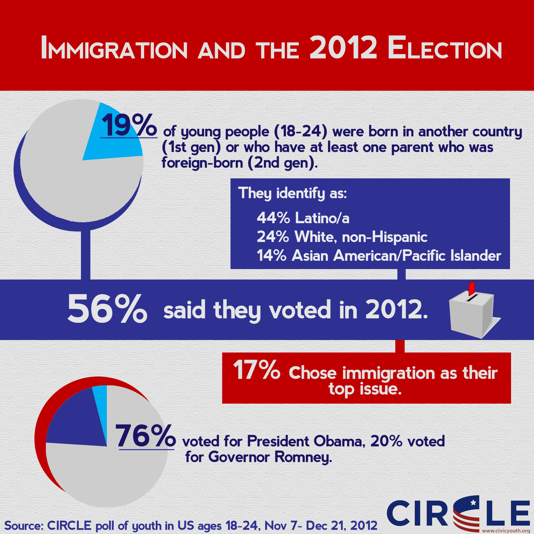 Infographic of immigration-related issues in the 2012 election
