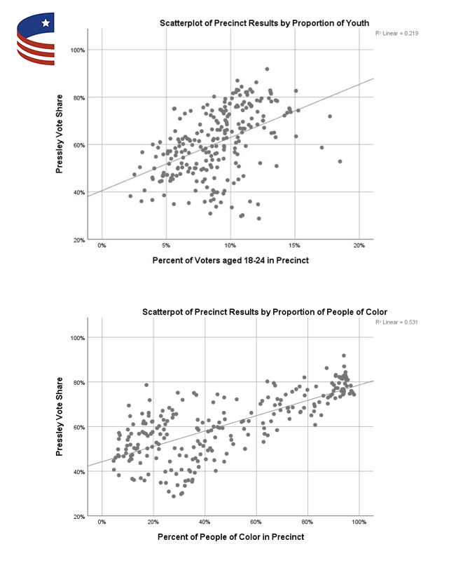 Scatterplot of turnout in Massachusetts 7th District precincts