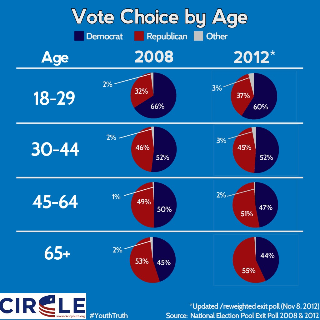 Infographic of vote choice by age in 2012