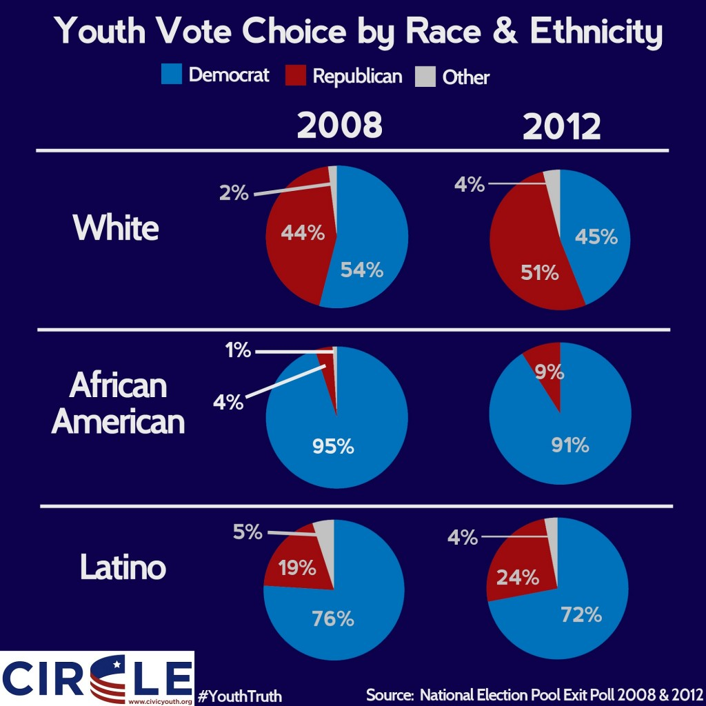 Infographic of youth vote choice by race in 2012