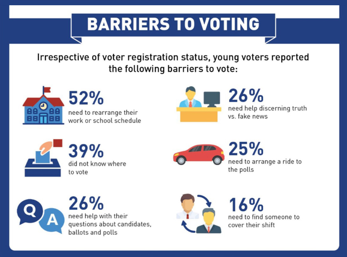 Infographic of data related to barriers to voting among youth