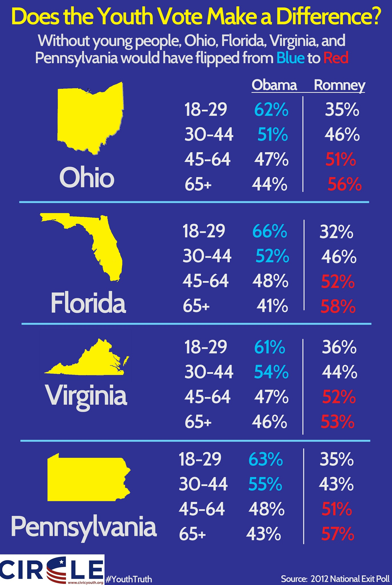 Infographic of the youth vote in four key 2012 states