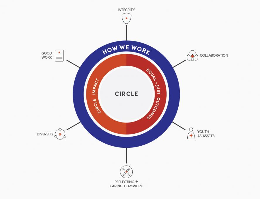 Graphic of CIRCLE values