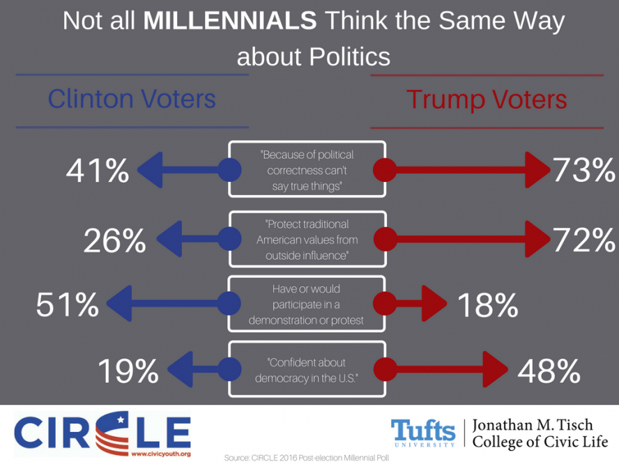 Infographic of differences between Clinton and Trump voters
